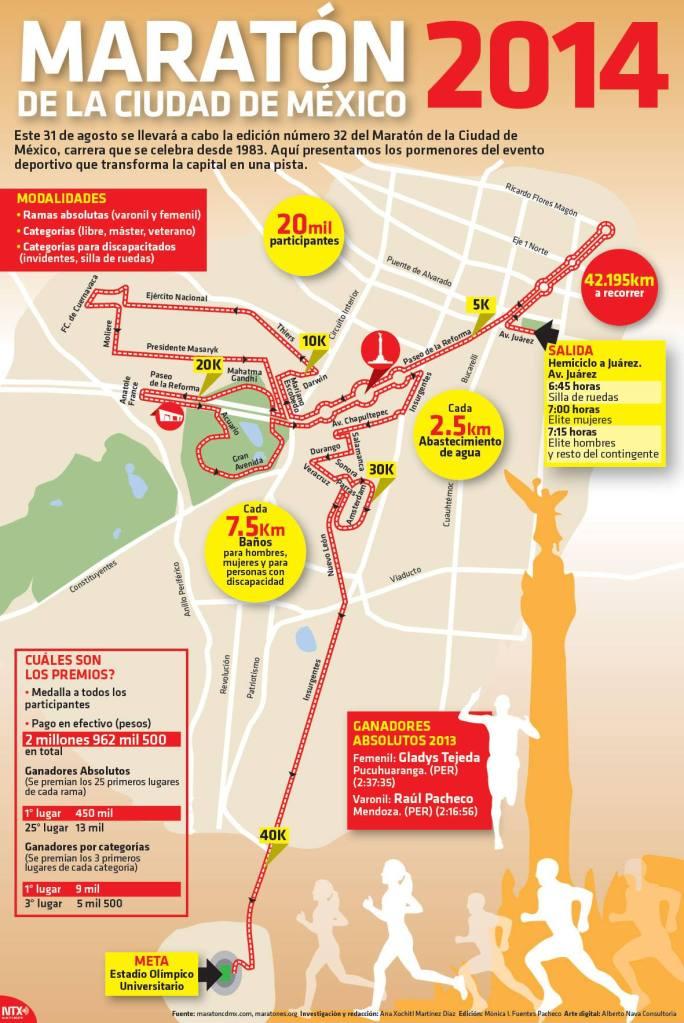 20140828 Infografia Maraton de la Ciudad de Mexico 2014 @Candidman