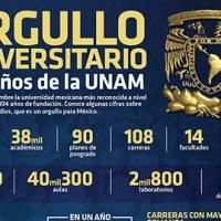 #Infografia 104 Años de la UNAM