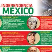 #Infografia Héroes de la Independencia de México