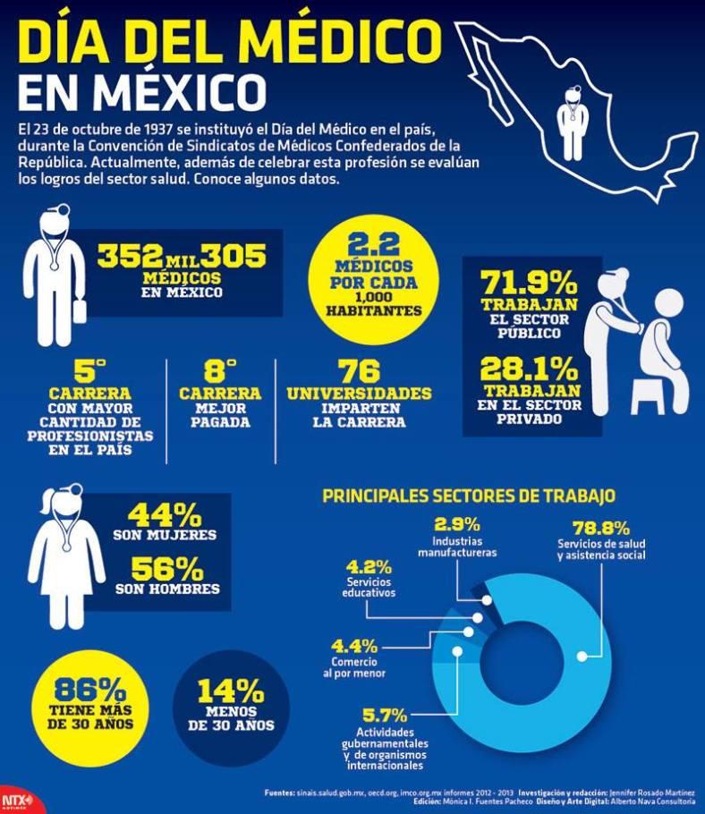 20141023 Infografia Dia Del Medico En Mexico @Candidman