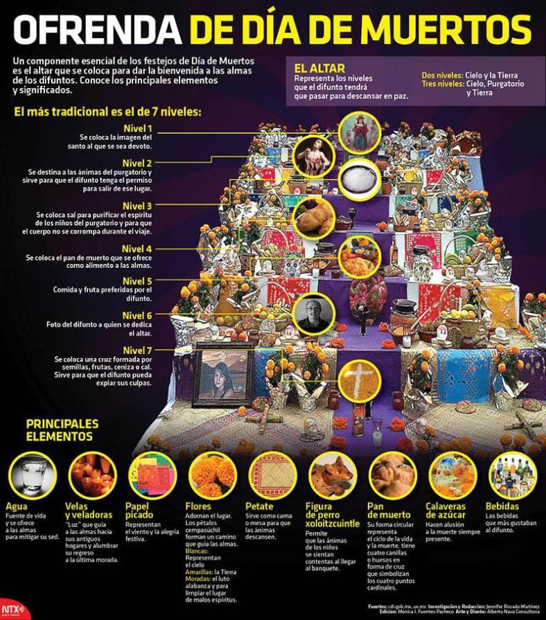 20141030 Infografia Ofrenda De Dia De Muertos @Candidman