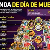 #Infografia Ofrenda de Día de Muertos