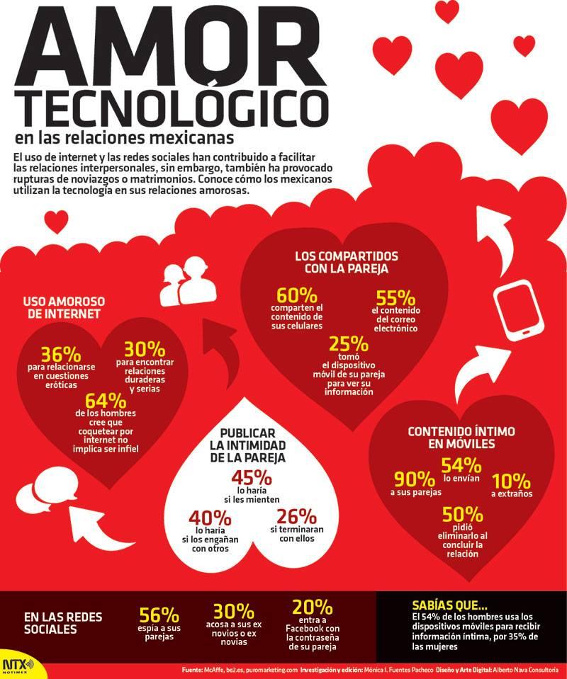 20150214 Infografia Amor Tecnologico Mexicanos @Candidman