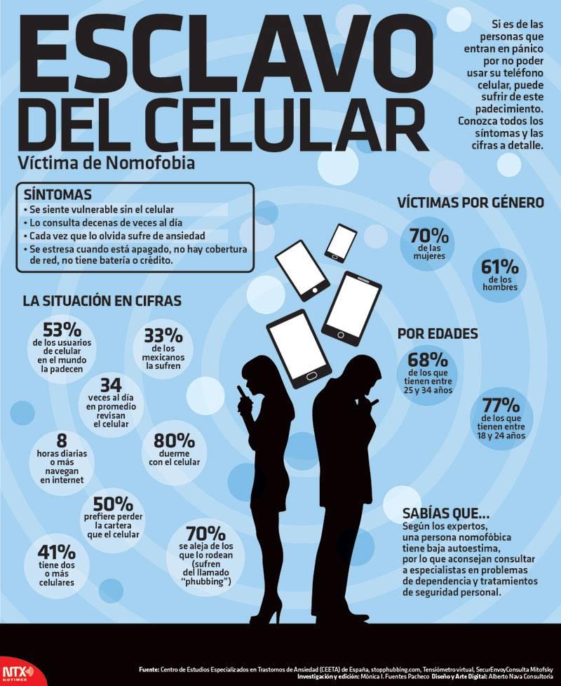 20150226 Infografia Esclavo Del Celular Victima De Nomofobia @Candidman
