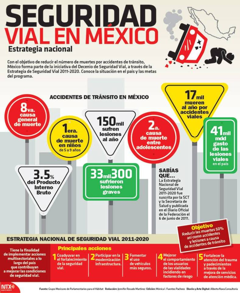 20150717 Infografia Seguridad Vial En Mexico @Candidman