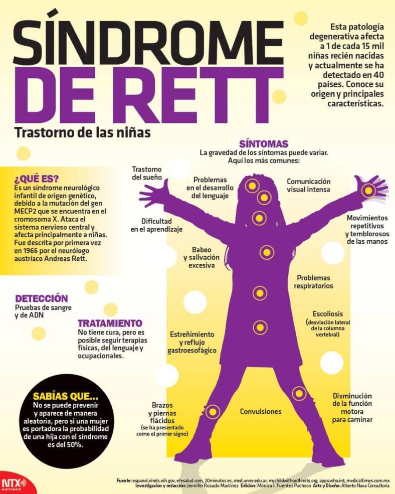 20150907 Infografia Sindrome De Rett @Candidman