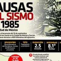 #Infografia Causas del sismo de 1985 en la Ciudad de México
