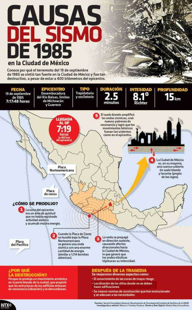 20150920 Infografia Causas Del Sismo De 1985 @Candidman
