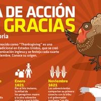 #Infografía Día de Acción de Gracias