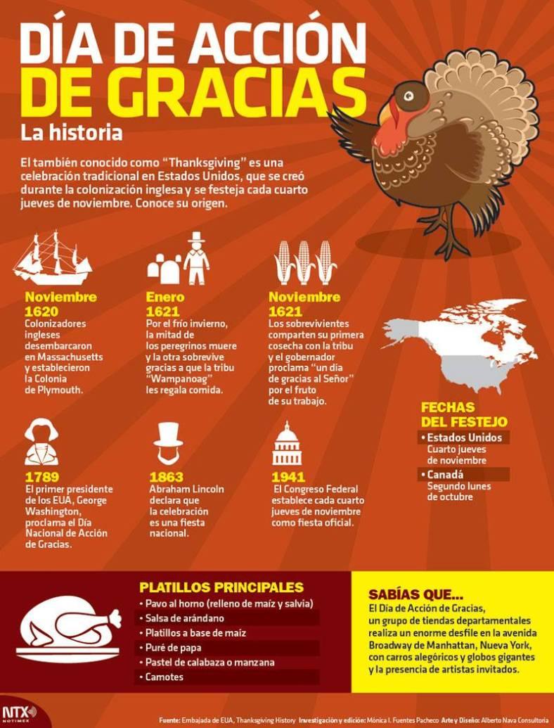 20151126 Infografia Dia De Accion De Gracias @Candidman