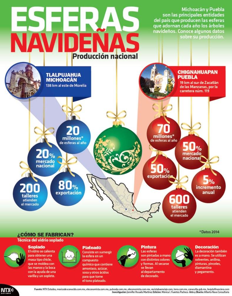 20161221-infografia-esferas-navidenas-candidman