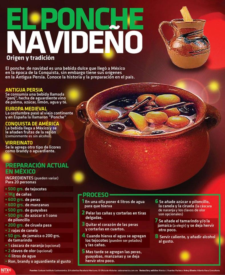 2161-20151217-infografia-ponche-navideno-candidman