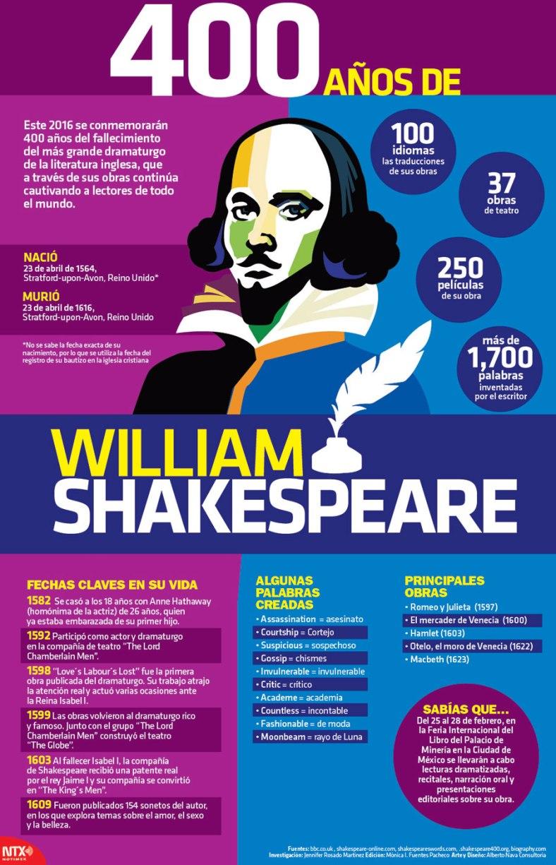 20160423 Infografia 400 Años de William Shakespeare @Candidman