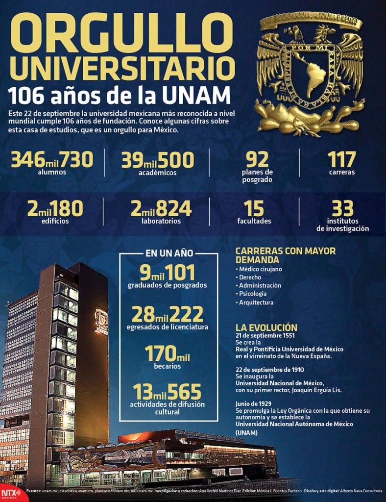 20160922-infografia-orgullo-universitario-106-anos-de-la-unam-candidman