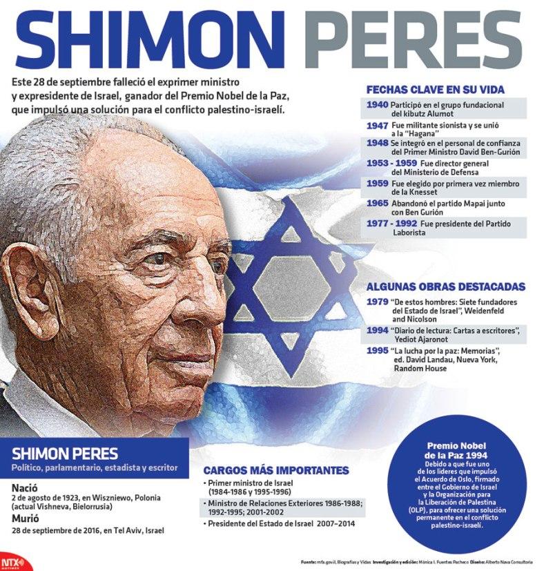 20160928-infografia-shimon-peres-candidman