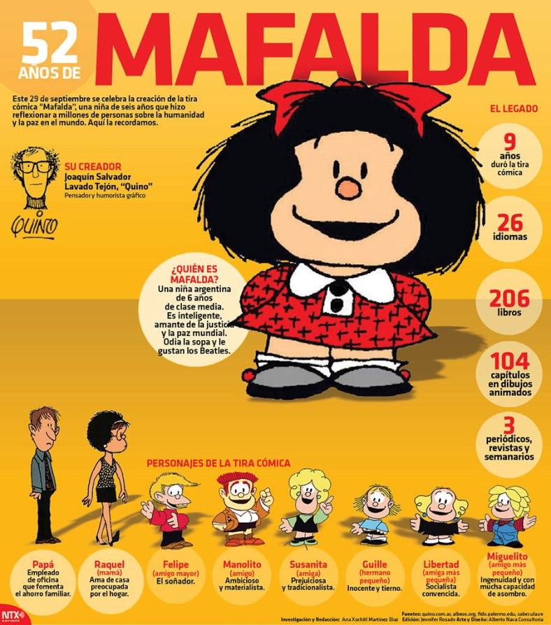 20160929-infografia-52-anos-de-mafalda-candidman