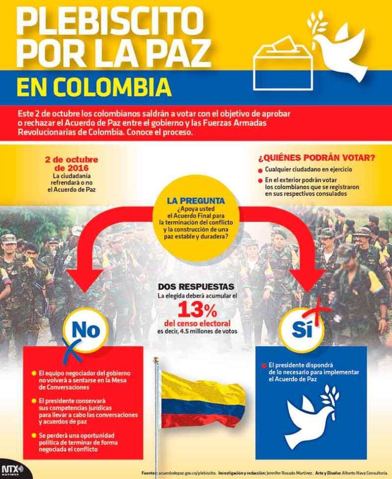20161001-infografia-plesbicito-por-la-paz-en-colombia-candidman