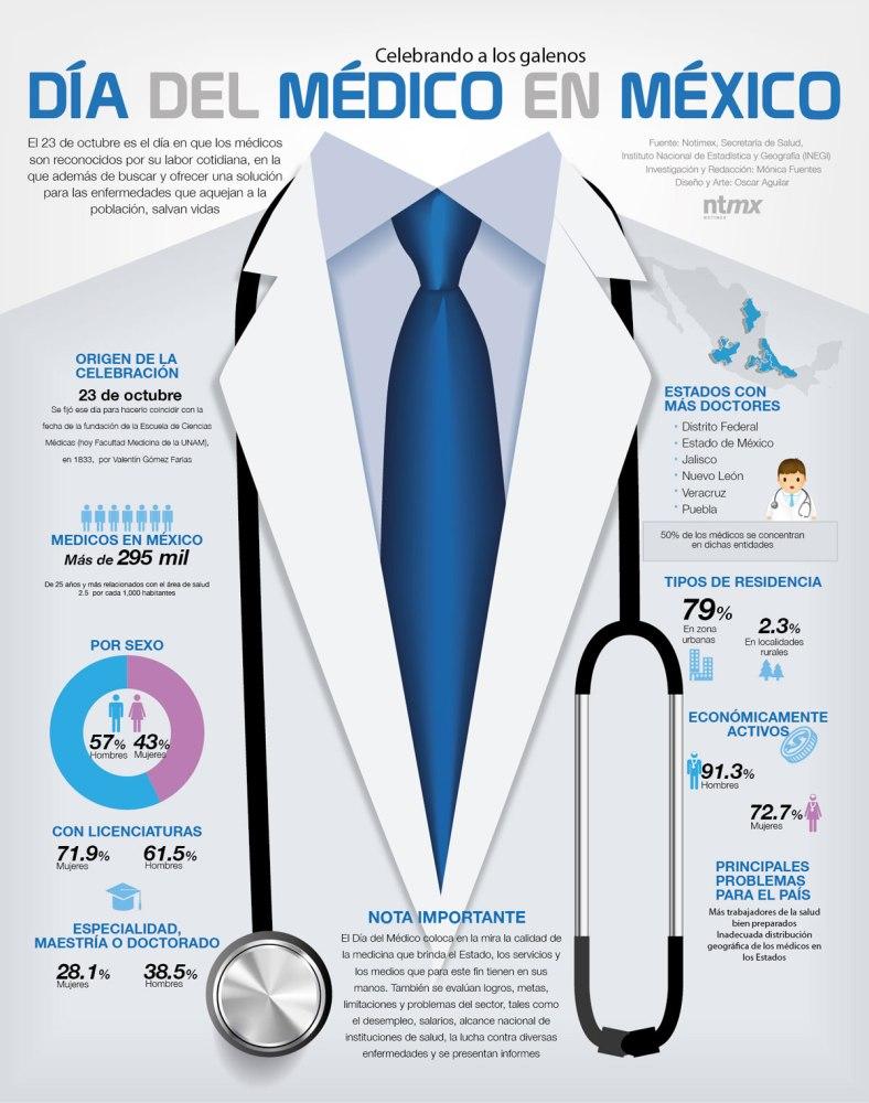 20161023-infografia-dia-del-medico-en-mexico-candidman