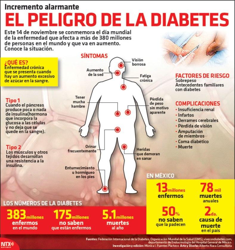 20161114-infografia-el-peligro-de-la-diabetes-candidman