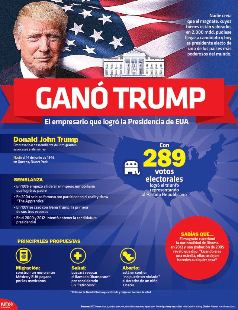 3184-20161109-infografia-gano-trump-el-empresario-que-logro-la-presidencia-de-eua-candidman
