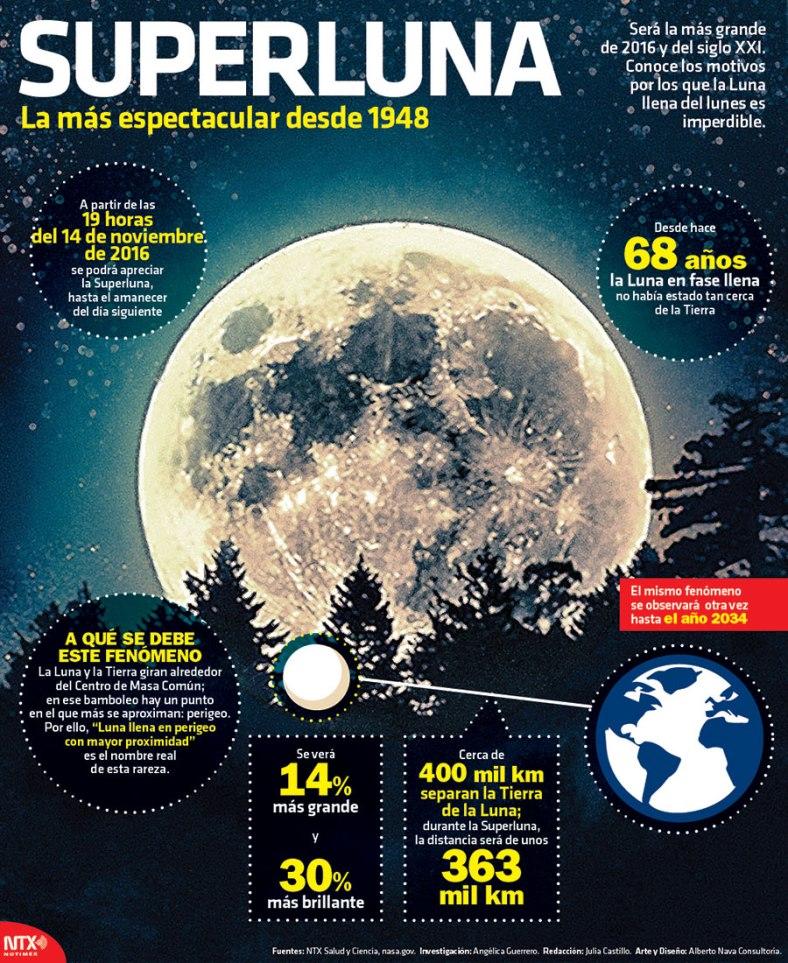 3191-20161111-infografia-superluna-la-mas-espectacular-desde-1948-candidman
