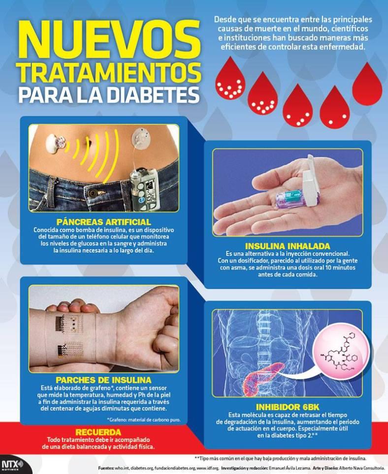 3195-20161113-infografia-nuevos-tratamientos-para-la-diabetes-candidman