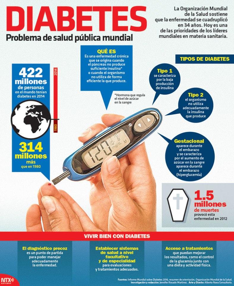 3197-20161113-infografia-diabetes-problema-de-salud-publica-mundial-candidman