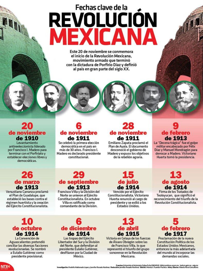3216-20161120-infografia-fechas-clave-de-la-revolucion-mexicana-candidman-f
