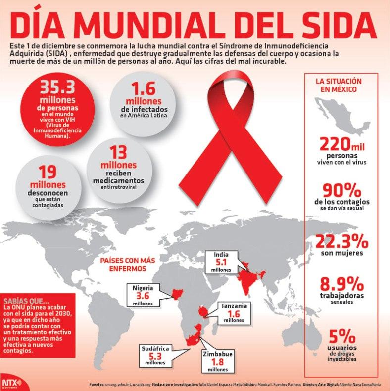 20161201-infografia-dia-mundial-del-sida-candidman