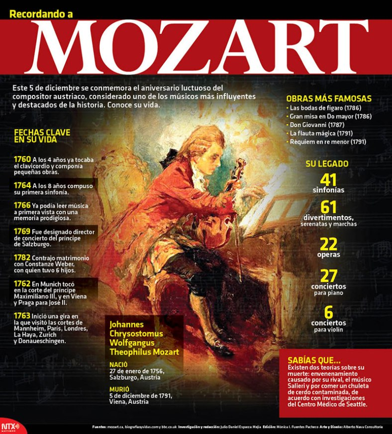 20161205-infografia-recordando-a-mozart-candidman
