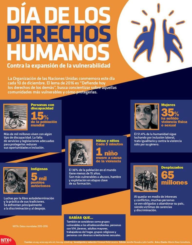 3281-20161208-infografia-dia-de-los-derechos-humanos-contra-la-expansion-de-la-vulnerabilidad-candidman-f