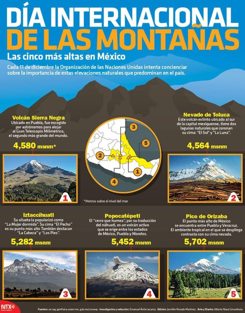 3284-20161209-infografia-dia-internacional-de-las-montanas-las-cinco-mas-altas-en-mexico-candidman-f