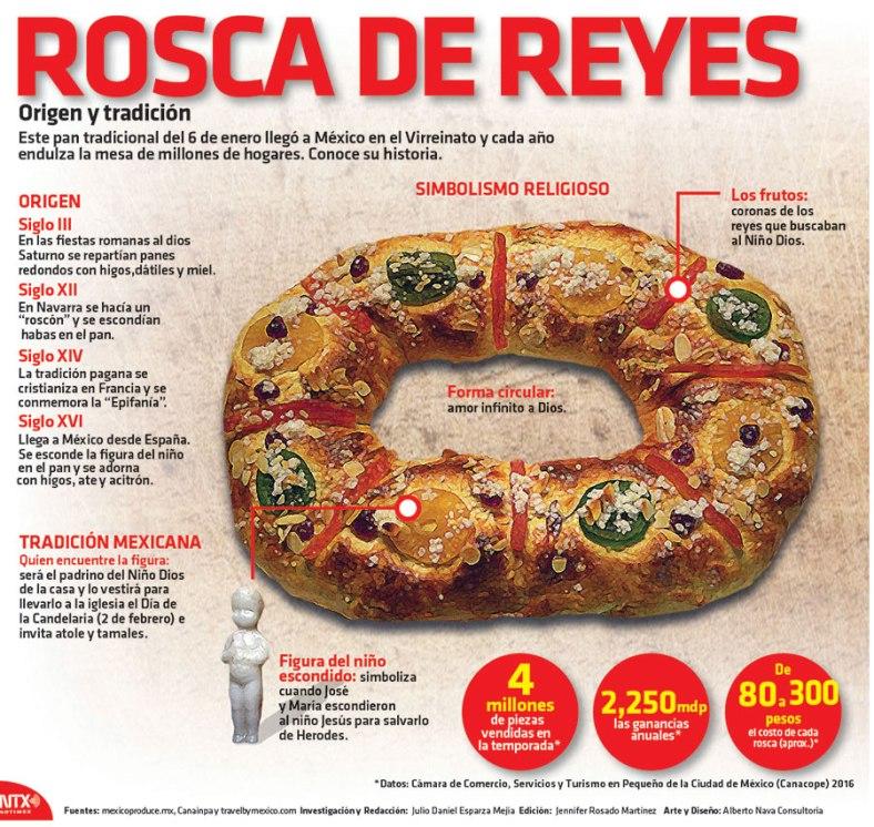 3366-20170105-infografia-rosca-de-reyes-origen-y-tradicion-candidman