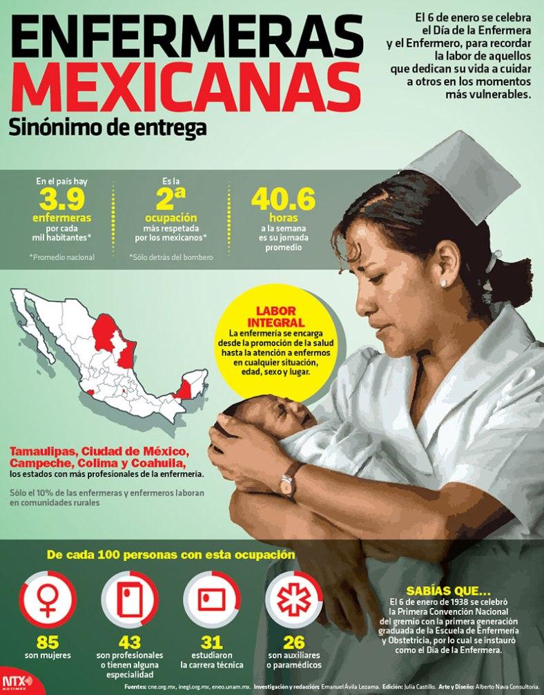 3371-20170105-infografia-enfermeras-mexicanas-sinonimo-de-entrega-candidman