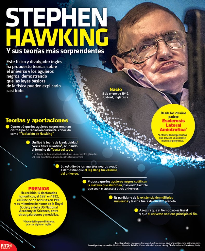 3379-20170107-infografia-stephen-hawking-y-sus-teorias-mas-sorprendentes-candidman