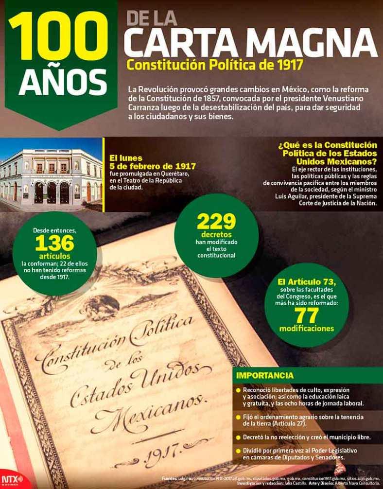 3483-20170204-infografia-100-anos-de-la-carta-magna-constitutcion-politica-de-1917-candidman