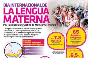 3540-20170221-infografia-dia-internacional-de-la-lengua-materna-por-la-riqueza-linguistica-de-mexico-y-el-mundo-candidman-t