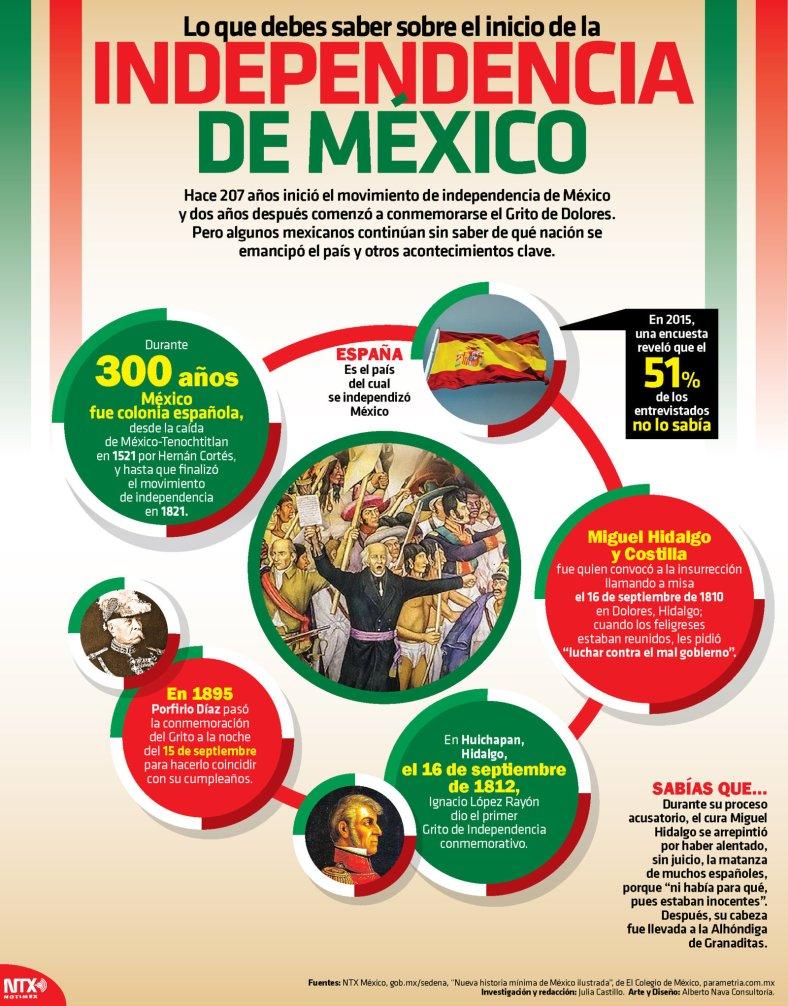 20170915 Infografia - Lo que debes saber sobre el inicio de la Independencia de México @Candidman X