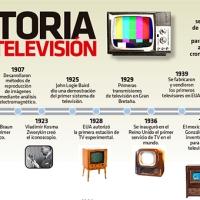 #Infografia Historia de la televisión #DíaMundialdelaTelevisión