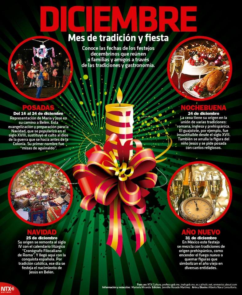 Infografia #Diciembre mes de tradición y fiestas   @Candidman